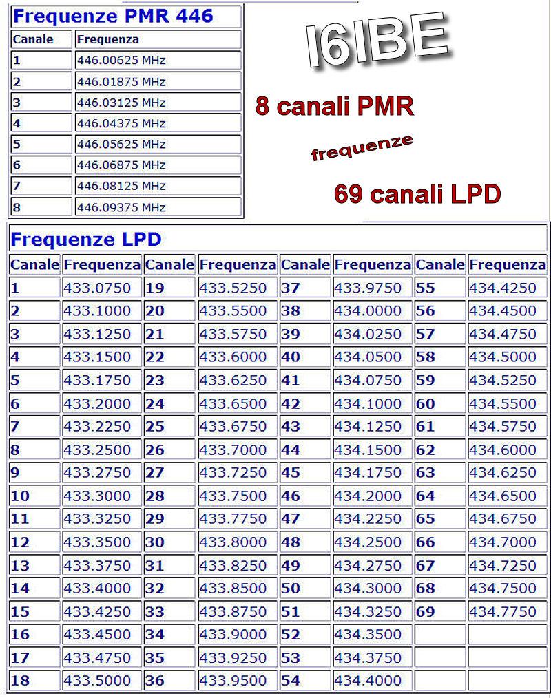 Шпаргалка для 8 канальных пмр раций